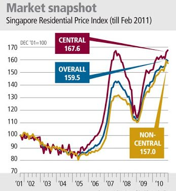 Home prices slip but the 'centre' still holds