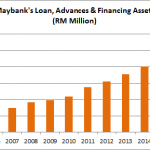 13 things you need to know about Maybank before you invest