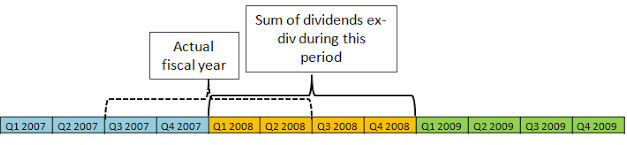 Dividend yield trend during GFC using R