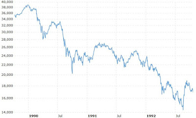 A lookback into 1986 – 1991 Japanese Asset Price Bubble