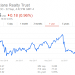 Physicians Realty Trust: How are the Acquisitions funded?