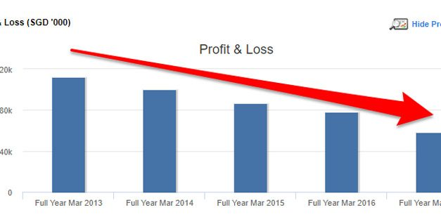 [Case Study] How We Made A 100% Gain From A Falling Business