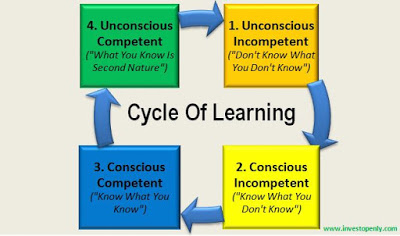 Share Investing – Where Are You At The Cycle Of Learning ?