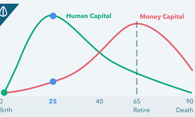 Working Adults: This Is How Your Finances Should Look Like In Your 20s