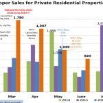 More foreigners buying Singapore property