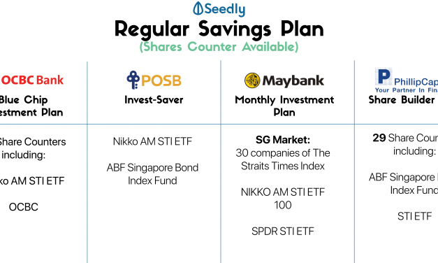 Which Regular Savings Plan Is The Cheapest?