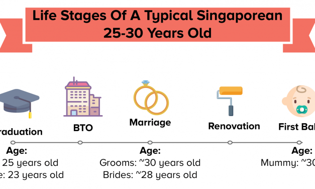These Young Singaporeans Cleared Their Student Loans Within 2 Years. Here's How They Did It.