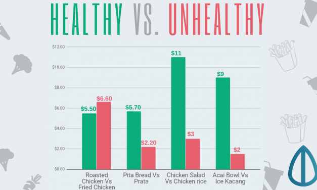 Losing Weight : How Much Does It Cost To Eat Healthy?