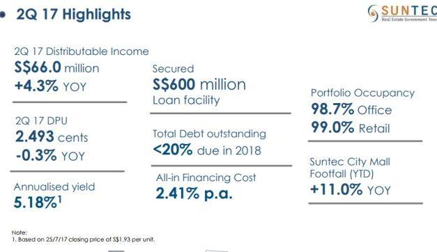 300% return of share price with Suntec REIT