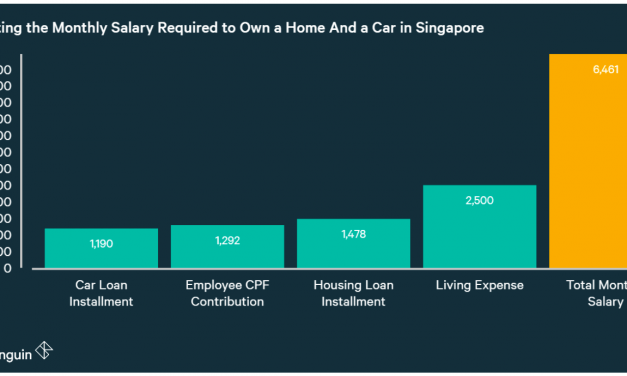 Which Job Do You Need to Afford Both a Home And a Car in Singapore?