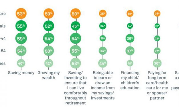Blog #23 Financial Literacy and Investment Attitudes: Getting the Basics Right
