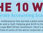 10 Worst Corporate Accounting Scandals (Infographic)