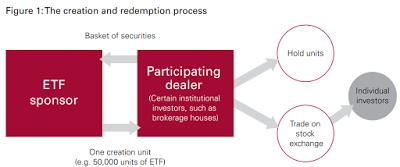 How ETFs Work – Using Lion-Phillip S-REIT ETF as an Example