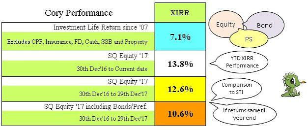 Cory Diary : XIRR Performance – Interim Q4 2017 Oct Update