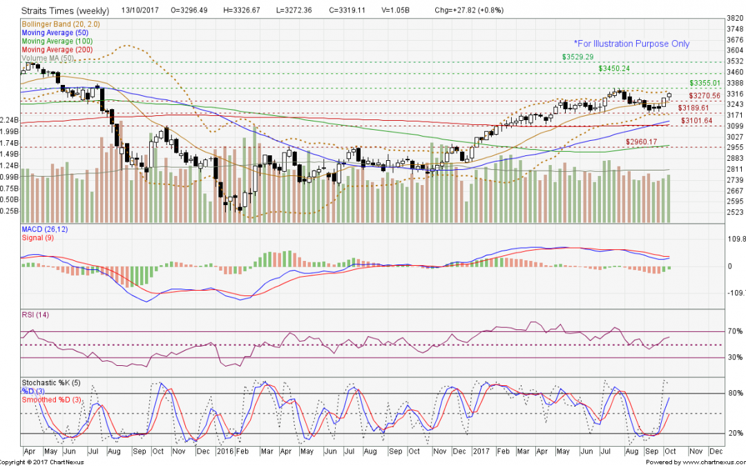 Straits Times Index bullish momentum is to continue.