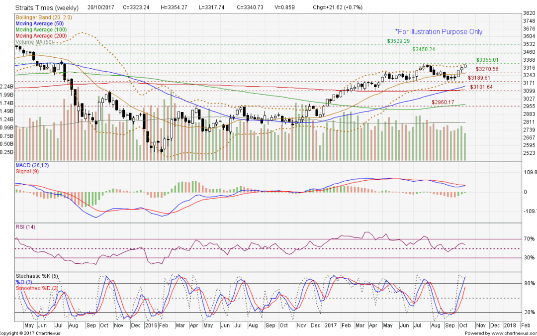 Straits Times Index nearing the key resistance level of 3355