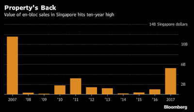Singapore's Residential Market – Sustainable Recovery?