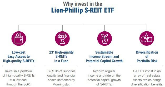 First Pure Singapore REITS ETF – Lion Phillip SREIT ETF