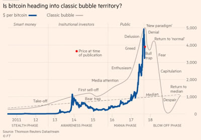 Chart of the Week #2: Bitcoin Bubble vs Today's Markets