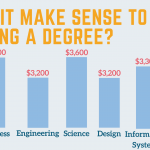 Answering Singaporean's Question: Does It Make Sense To Be Getting A Degree?