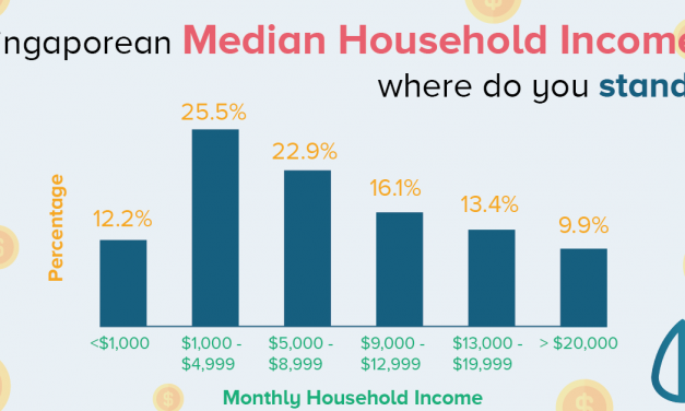 How Poor Are Singaporeans: Monthly Household Income vs Household Expenditure
