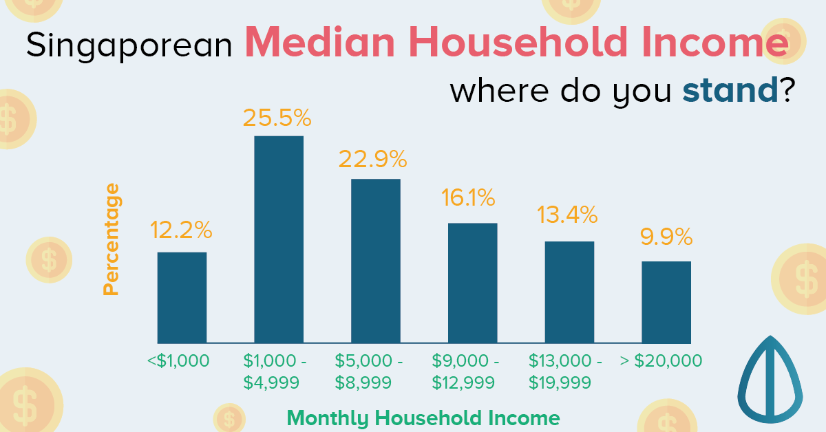 How Poor Are Singaporeans: Monthly Household Income vs ...
