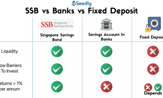 Here Are Some Hacks You Need To Know For Singapore Savings Bonds (SSB)