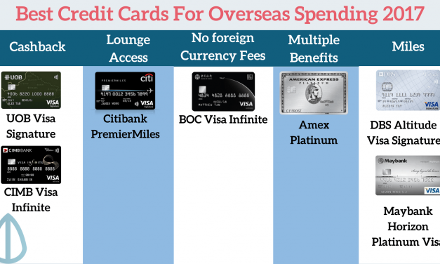 The Best Credit Cards To Use Overseas In 2017