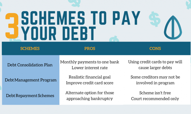 Pay Off Your Debts: Schemes That Help You Get Out Of Debt