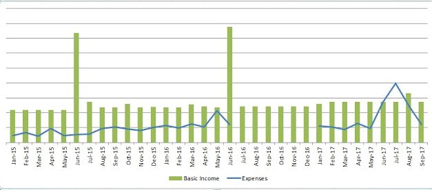 One Year After I Stop Tracking My Expenses Daily