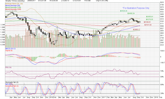 Straits Times Index facing retracement risk