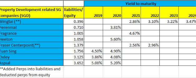 Some Corporate Bonds and their Yield to Maturity