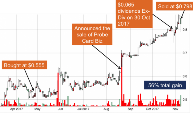 [Case Study] Nobody Liked This Boring Stock, So We Bought & Profited 56% In 6 Months