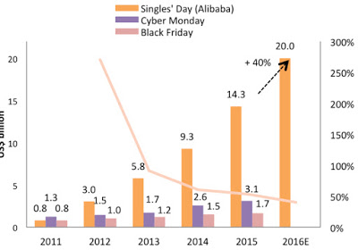 Chart of the Week #4: Singles Day