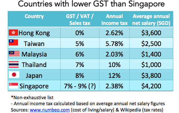 Countries with a lower GST than Singapore