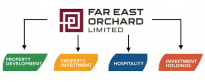 Far East Orchard – Q3 FY17 Results Review