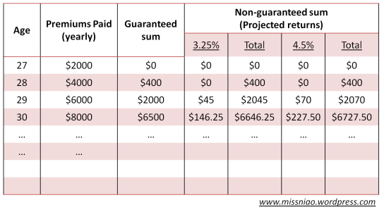 Comprehensive Breakdown to Insurance Plans – FREE spreadsheet!