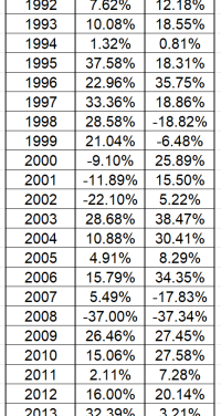 Property V.S. Stocks – Which has better returns?