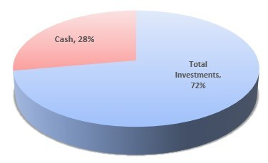 Seventy Two Percent Invested, Twenty Eight Percent Cash