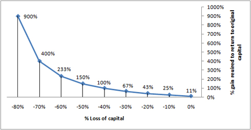 Siegel's Paradox – Impact of losses are greater than gains