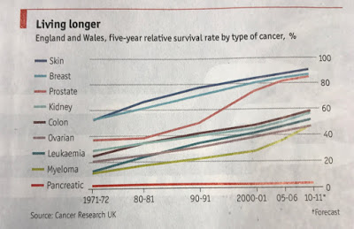 Chart of the Week #7: Living Longer