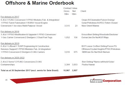 What Keppel Offshore & Marine's Order Book Can Tell Us