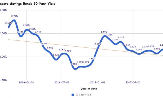 Singapore Savings Bonds SSB Jan 2018 Issue Yields 2.13%!