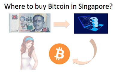 A step-by-step guide to buying your first Bitcoin (for beginners)