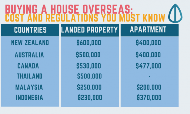 Buying A House Overseas: Cost and Regulations You Must Know