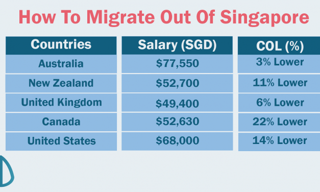 Migrating Out Of Singapore: Occupations, Salary and Cost of Living