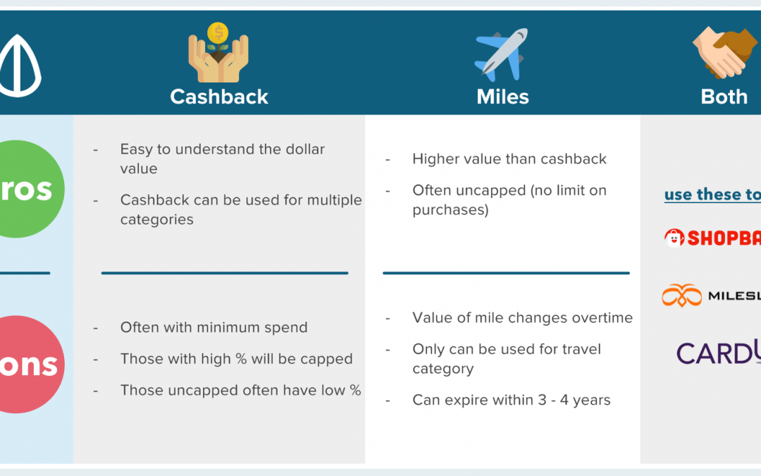 Which Should You Choose for 2018: Cashback or Miles?