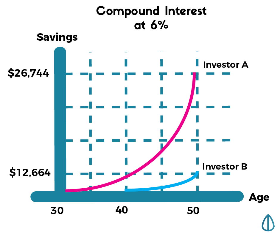 finance the importance of compounding
