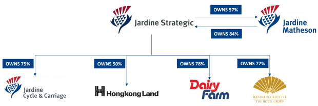 11 things to know about Jardine Strategic before you invest