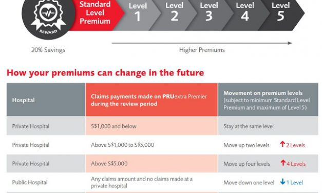 The ultimate price comparison of Integrated Shield Plans (New PruShield Fairer Pricing Approach)
